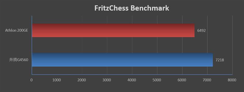 刺向入门级市场的利器!AMD速龙200GE评测:奔腾G4560性价比神话破灭