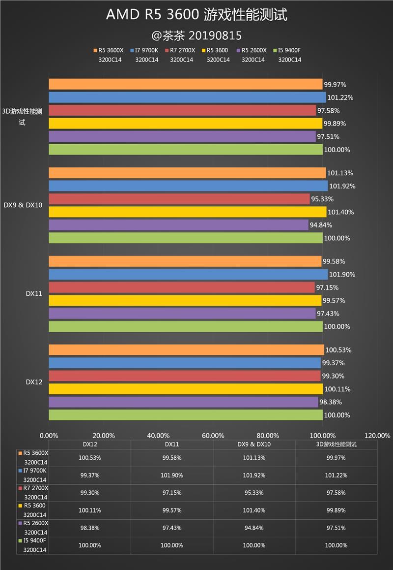 真甜真香!AMD三代锐龙5 3600深度评测