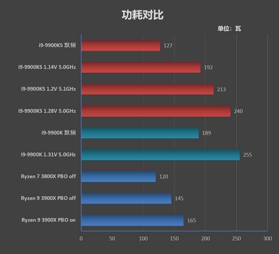 烤机蓝屏不代表超频失利!酷睿i9-9900KS首发评测:有史以来最强体质处理器