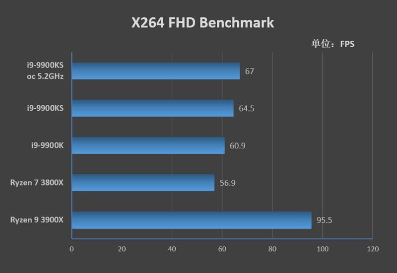 卖7000元都不贵!酷睿i9-9900KS首发评测:有史以来最强体质处理器